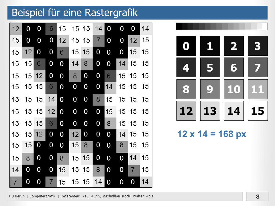 HU Berlin | Computergrafik | Referenten: Paul Aurin, Maximilian Koch, Walter Wolf 8 Beispiel für eine Rastergrafik 0123 4567 891011 12131415 12 x 14 = 168 px 15 14 7 12 15 12 15 8 0 0 0 0 0 6 12 15 12 0 0 0 0 0 0 0 0 0 6 14 12 6 0 0 0 0 7 6 0 6 0 0 0 0 0 0 0 0 8 15 12 15 14 8 0 0 0 0 12 15 8 0 0 0 0 0 0 8 0 0 0 0 8 0 0 0 0 0 8 14 7 0 0 6 15 8 0 0 0 0 0 0 0 0 14 15 14 8 0 0 0 0 0 15 14 7 0 0 12 15 14 15