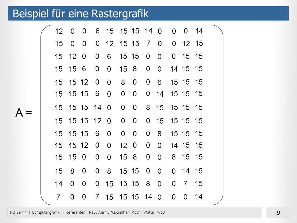 HU Berlin | Computergrafik | Referenten: Paul Aurin, Maximilian Koch, Walter Wolf 9 Beispiel für eine Rastergrafik 15 14 7 12 15 12 15 8 0 0 0 0 0 6 12 15 12 0 0 0 0 0 0 0 0 0 6 14 12 6 0 0 0 0 7 6 0 6 0 0 0 0 0 0 0 0 8 15 12 15 8 0 0 0 0 12 15 8 0 0 0 0 0 0 8 0 0 0 0 8 0 0 0 0 0 8 14 7 0 0 6 15 8 0 0 0 0 0 0 0 0 14 15 14 8 0 0 0 0 0 15 14 7 0 0 12 15 14 15 A =