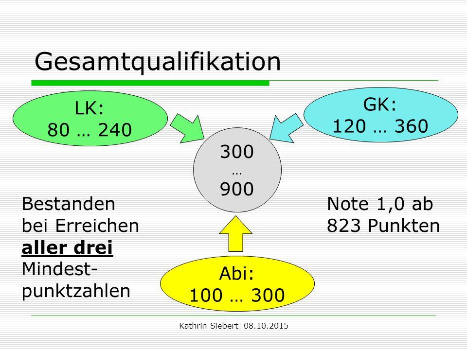 Kathrin Siebert 08.10.2015 Gesamtqualifikation 300 … 900 GK: 120 … 360 LK: 80 … 240 Abi: 100 … 300 Bestanden bei Erreichen aller drei Mindest- punktzahlen Note 1,0 ab 823 Punkten