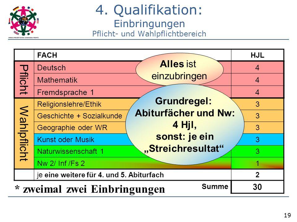 19 4. Qualifikation: Einbringungen Pflicht- und Wahlpflichtbereich FACH HJL Pflicht Deutsch 4 Mathematik 4 Fremdsprache 1 4 Wahlpflicht Religionslehre