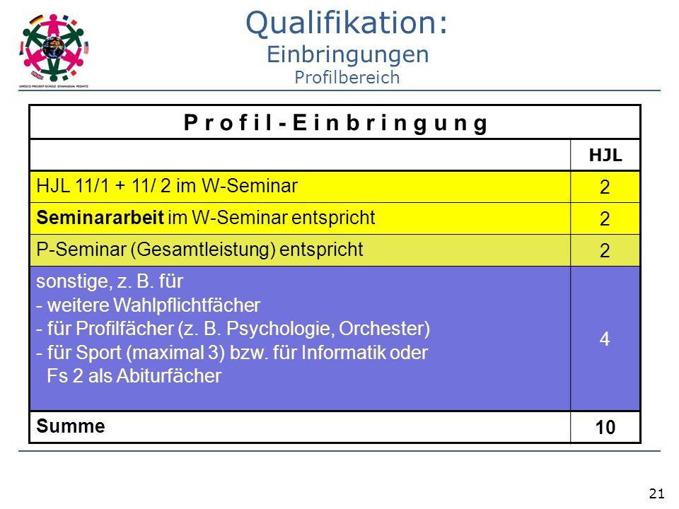 21 P r o f i l - E i n b r i n g u n g HJL HJL 11/1 + 11/ 2 im W-Seminar 2 Seminararbeit im W-Seminar entspricht 2 P-Seminar (Gesamtleistung) entspric