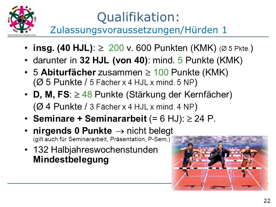 22 insg. (40 HJL):  200 v. 600 Punkten (KMK) (Ø 5 Pkte. ) darunter in 32 HJL (von 40): mind. 5 Punkte (KMK) 5 Abiturfächer zusammen  100 Punkte (KMK