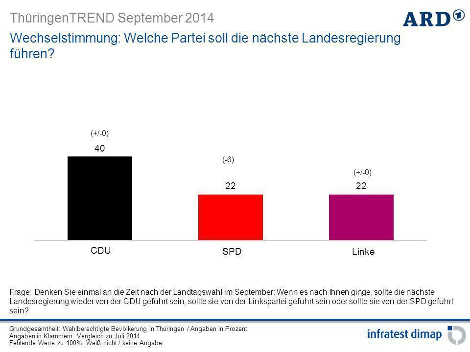 ThüringenTREND September 2014 Wechselstimmung: Welche Partei soll die nächste Landesregierung führen? Grundgesamtheit: Wahlberechtigte Bevölkerung in