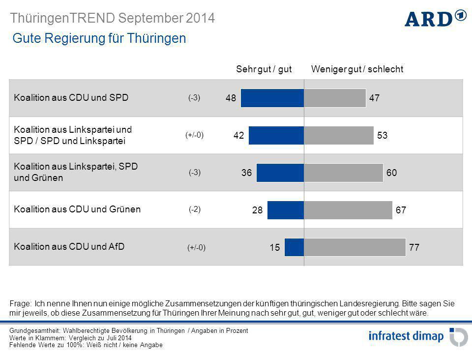 ThüringenTREND September 2014 Koalition aus CDU und SPD Koalition aus Linkspartei und SPD / SPD und Linkspartei Koalition aus Linkspartei, SPD und Grü