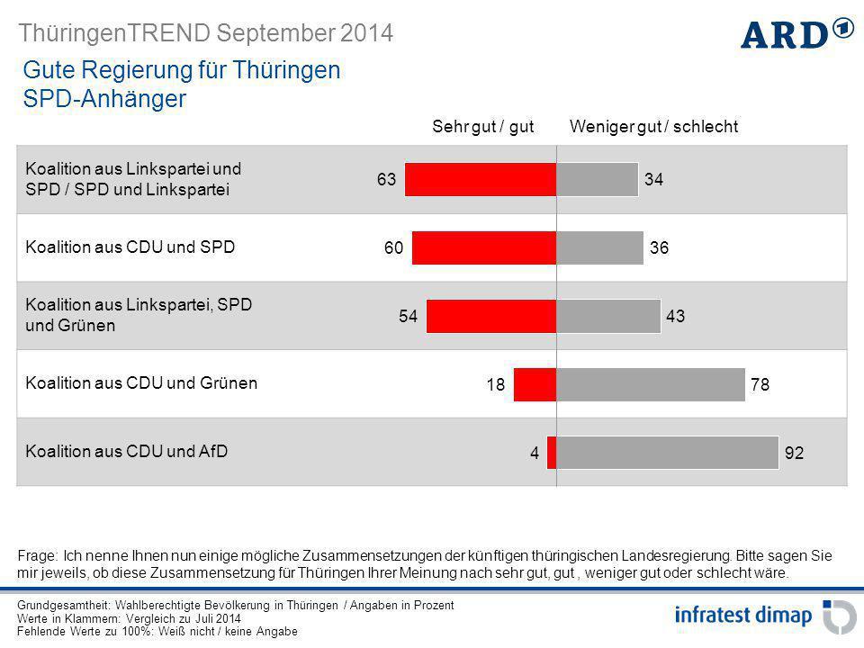 ThüringenTREND September 2014 Koalition aus Linkspartei und SPD / SPD und Linkspartei Koalition aus CDU und SPD Koalition aus Linkspartei, SPD und Grü
