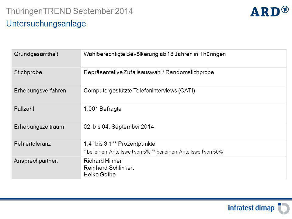 GrundgesamtheitWahlberechtigte Bevölkerung ab 18 Jahren in Thüringen StichprobeRepräsentative Zufallsauswahl / Randomstichprobe ErhebungsverfahrenComp