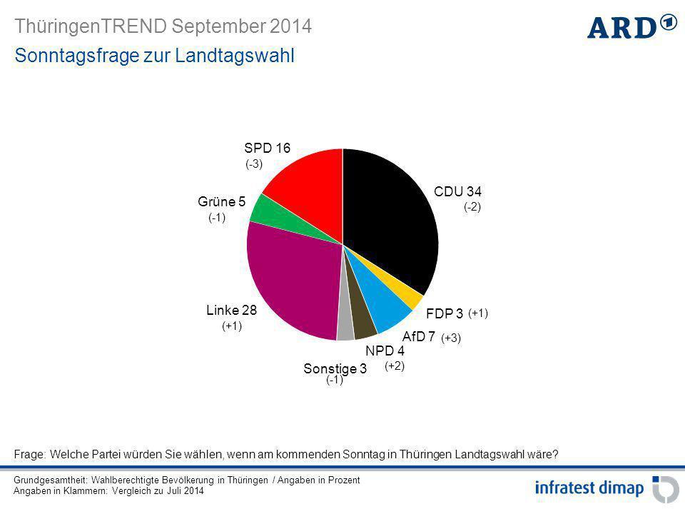 ThüringenTREND September 2014 Sonntagsfrage zur Landtagswahl (-3) (-2) (-1) (+1) Frage: Welche Partei würden Sie wählen, wenn am kommenden Sonntag in