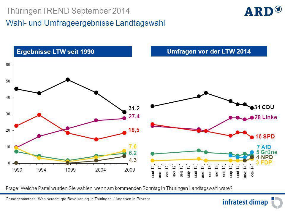 ThüringenTREND September 2014 Frage: Welche Partei würden Sie wählen, wenn am kommenden Sonntag in Thüringen Landtagswahl wäre? Ergebnisse LTW seit 19