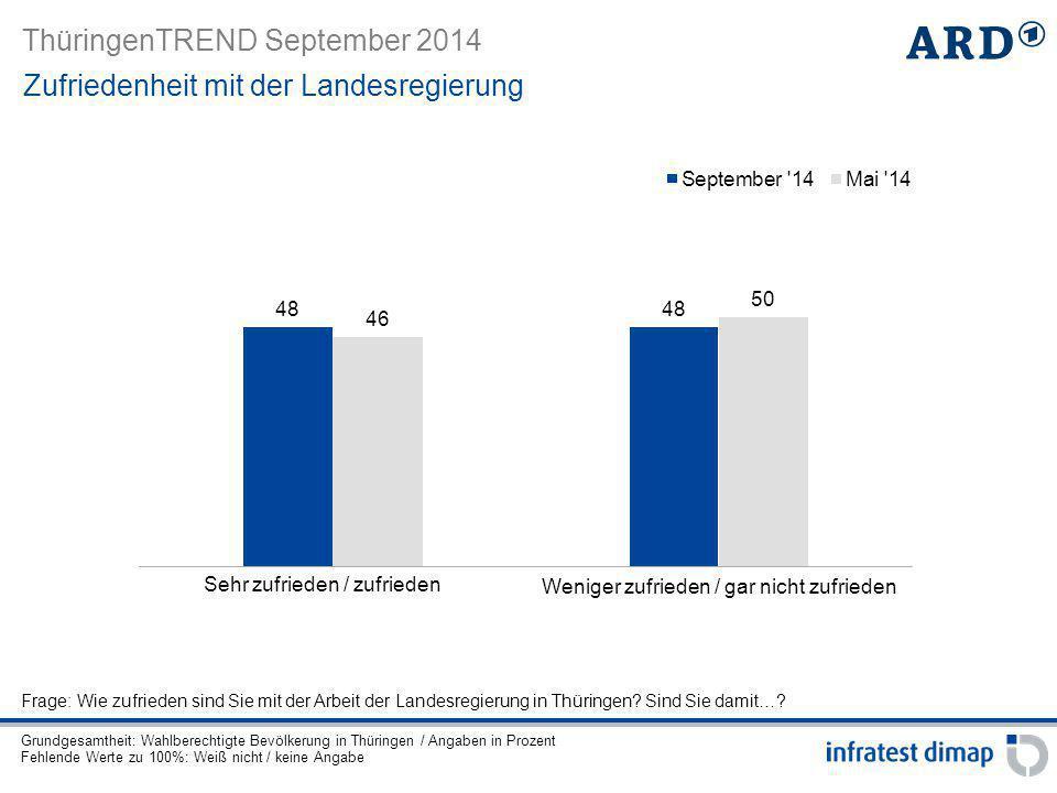 ThüringenTREND September 2014 Gesamt(+2)(-2) CDU-Anhänger SPD-Anhänger Grüne-Anhänger Linke-Anhänger AfD-Anhänger Zufriedenheit mit der Landesregierung Parteianhänger Sehr zufrieden / zufriedenWeniger / gar nicht zufrieden Grundgesamtheit: Wahlberechtigte Bevölkerung in Thüringen / Angaben in Prozent Angaben in Klammern: Vgl.