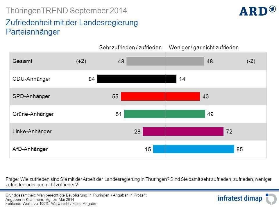 ThüringenTREND September 2014 Gesamt(+2)(-2) CDU-Anhänger SPD-Anhänger Grüne-Anhänger Linke-Anhänger AfD-Anhänger Zufriedenheit mit der Landesregierun