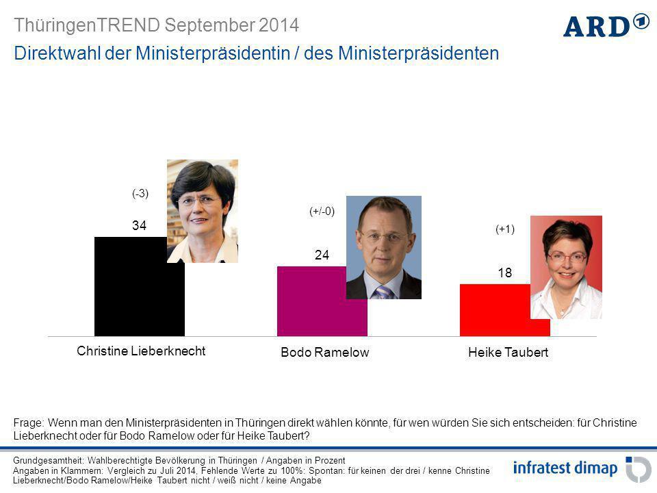 ThüringenTREND September 2014 CDU-Anhänger Grüne-Anhänger AfD-Anhänger SPD-Anhänger Linke-Anhänger Direktwahl der Ministerpräsidentin / des Ministerpräsidenten Parteianhänger Frage: Wenn man den Ministerpräsidenten in Thüringen direkt wählen könnte, für wen würden Sie sich entscheiden: für Christine Lieberknecht oder für Bodo Ramelow oder für Heike Taubert.