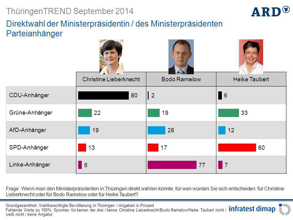 ThüringenTREND September 2014 CDU-Anhänger Grüne-Anhänger AfD-Anhänger SPD-Anhänger Linke-Anhänger Direktwahl der Ministerpräsidentin / des Ministerpr