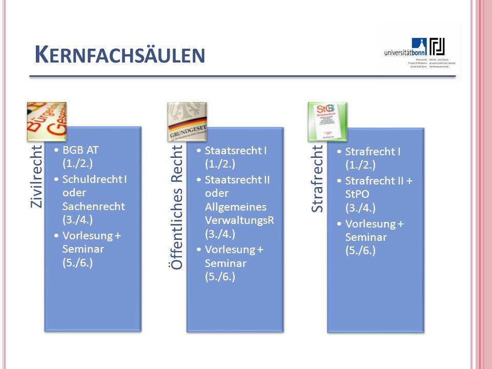 K ERNFACHSÄULEN Zivilrecht BGB AT (1./2.) Schuldrecht I oder Sachenrecht (3./4.) Vorlesung + Seminar (5./6.) Öffentliches Recht Staatsrecht I (1./2.)