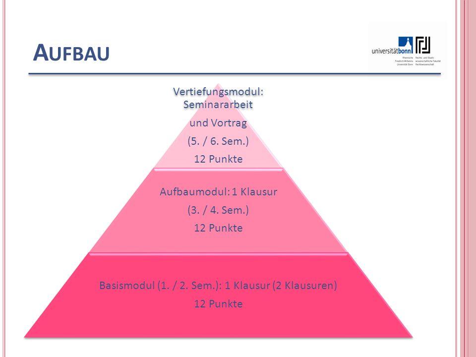A UFBAU Vertiefungsmodul: Seminararbeit und Vortrag (5. / 6. Sem.) 12 Punkte Aufbaumodul: 1 Klausur (3. / 4. Sem.) 12 Punkte Basismodul (1. / 2. Sem.)