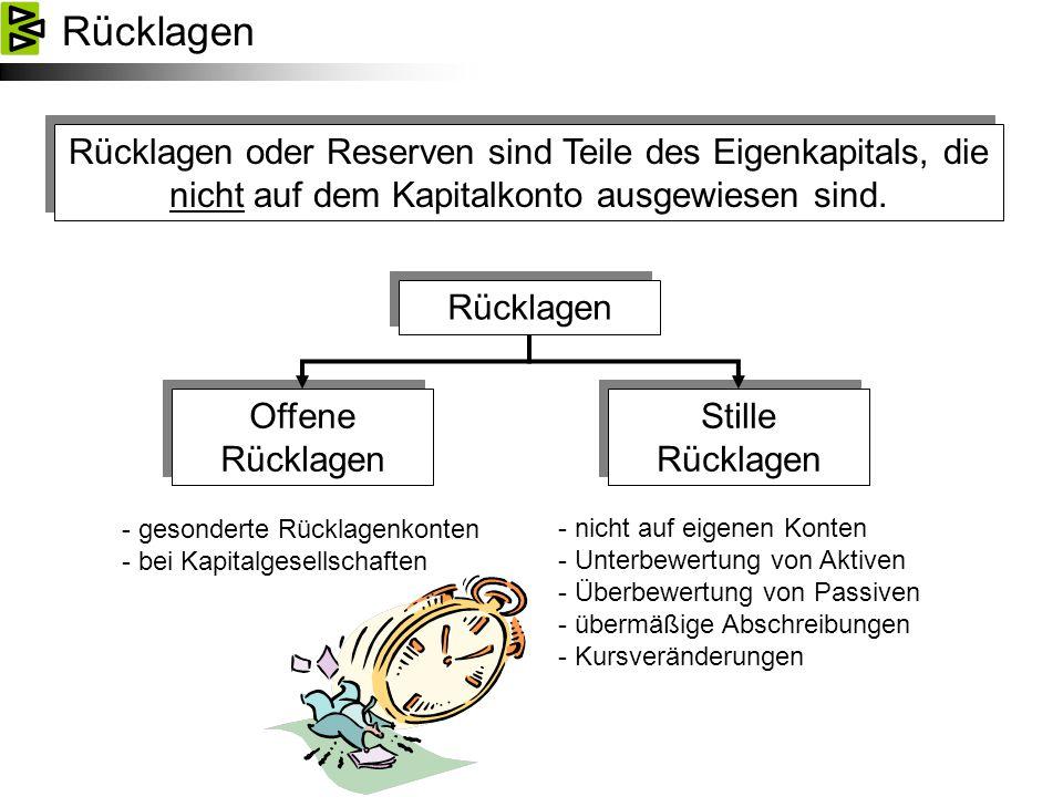 Rücklagen Rücklagen oder Reserven sind Teile des Eigenkapitals, die nicht auf dem Kapitalkonto ausgewiesen sind.