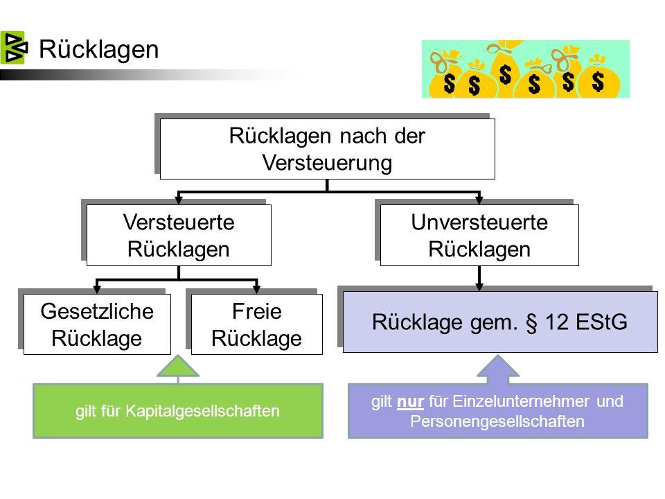 Rücklagen Rücklagen nach der Versteuerung Versteuerte Rücklagen Unversteuerte Rücklagen Gesetzliche Rücklage Freie Rücklage Rücklage gem.