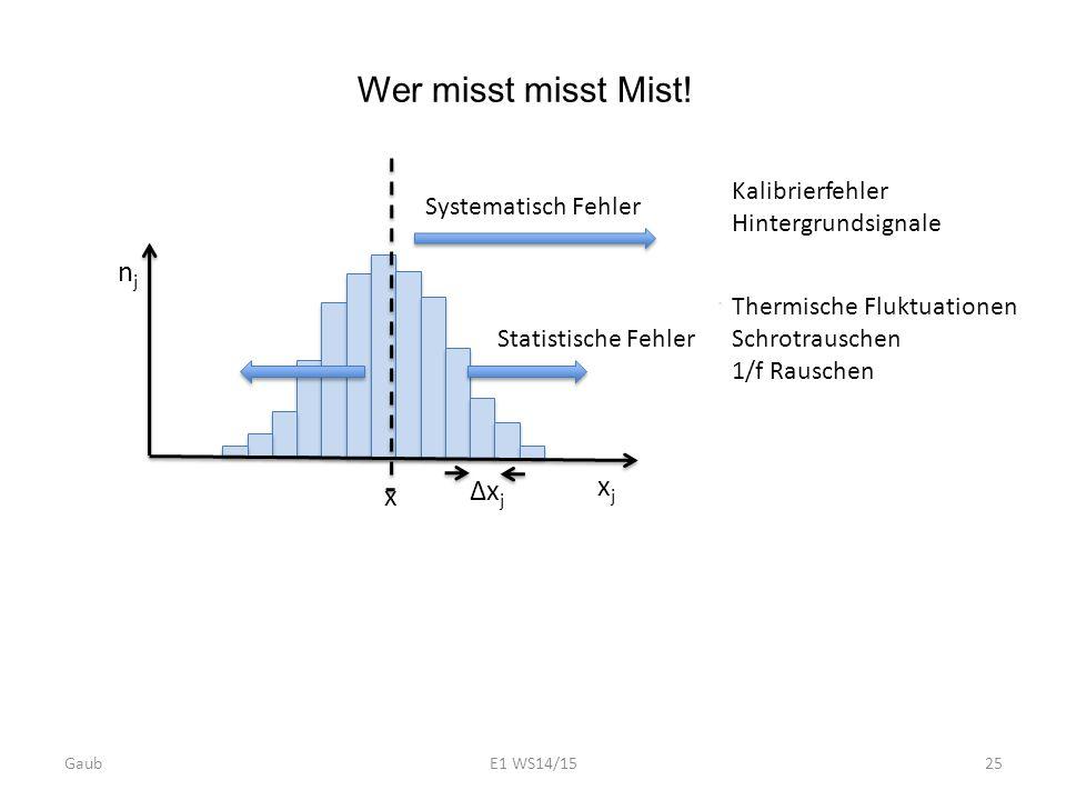 GaubE1 WS14/1525 Wer misst misst Mist! xjxj njnj ∆x j x Systematisch Fehler Statistische Fehler Thermische Fluktuationen Schrotrauschen 1/f Rauschen K