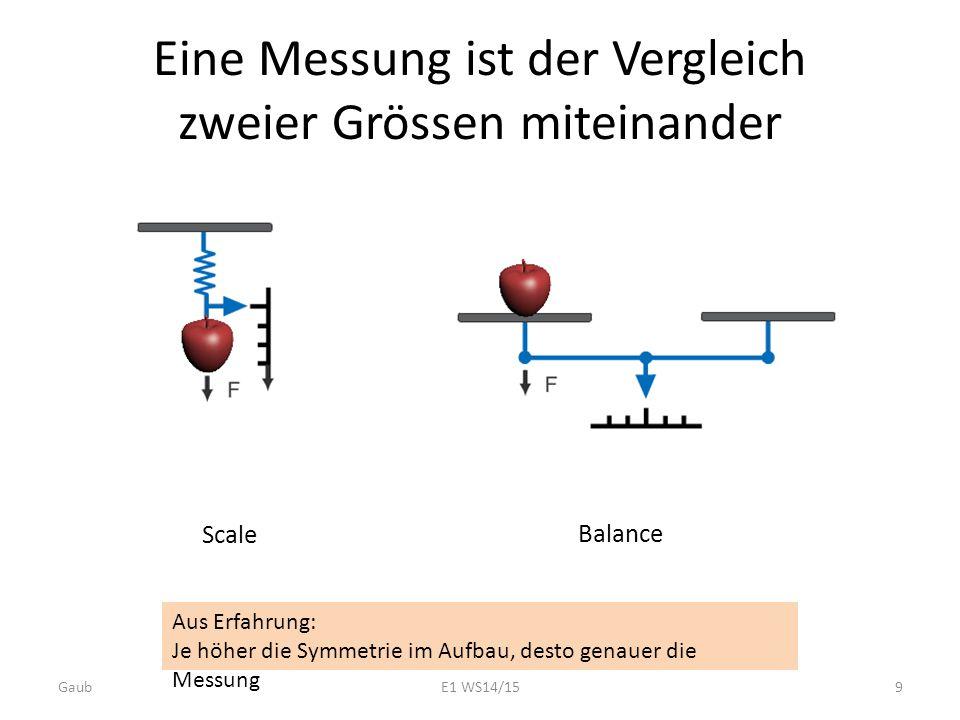 Eine Messung ist der Vergleich zweier Grössen miteinander Aus Erfahrung: Je höher die Symmetrie im Aufbau, desto genauer die Messung Scale Balance Gau