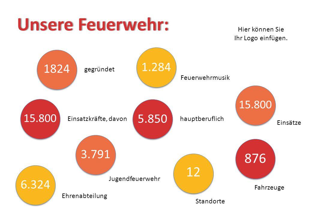Unsere Feuerwehr:Unsere Feuerwehr: 1824 gegründet 15.800 Einsätze 1.284 Feuerwehrmusik 6.324 Ehrenabteilung 15.800 Einsatzkräfte, davon 5.850 hauptber