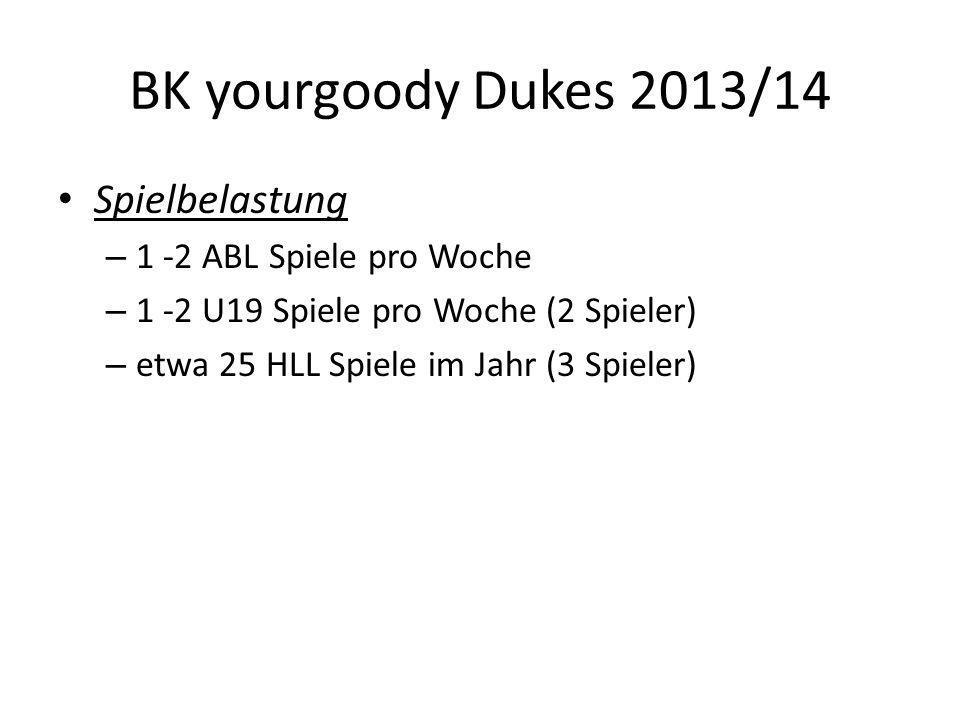 BK yourgoody Dukes 2013/14 Spielbelastung – 1 -2 ABL Spiele pro Woche – 1 -2 U19 Spiele pro Woche (2 Spieler) – etwa 25 HLL Spiele im Jahr (3 Spieler)