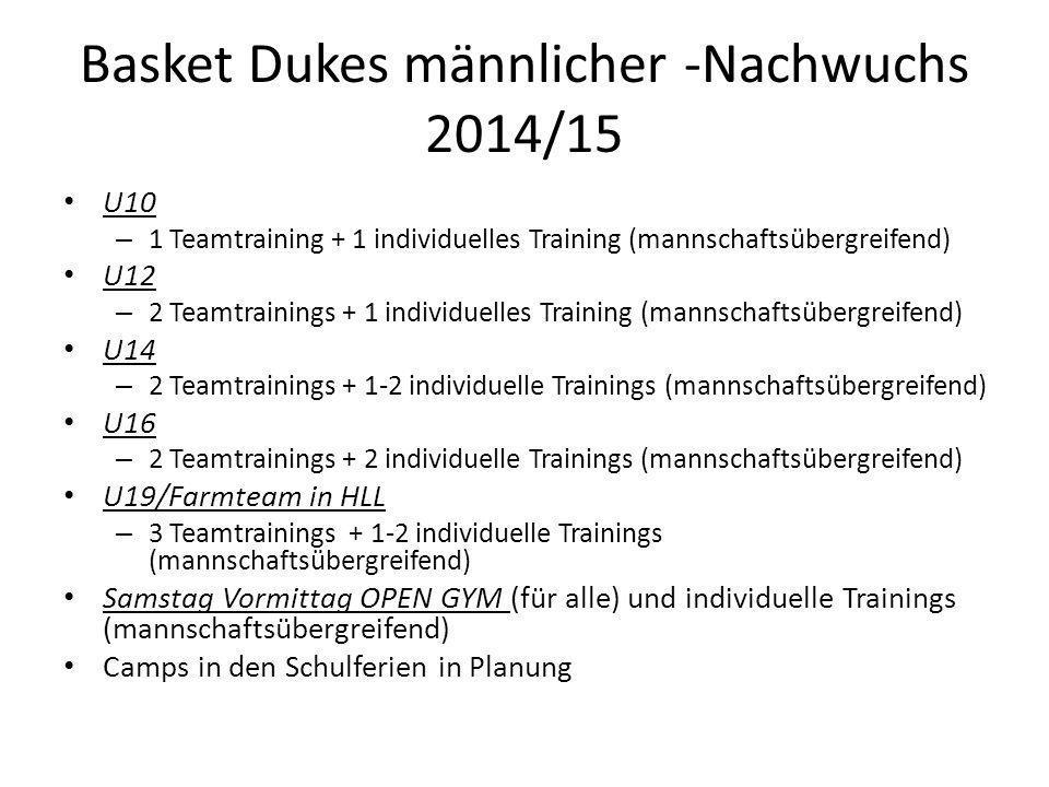 Basket Dukes männlicher -Nachwuchs 2014/15 U10 – 1 Teamtraining + 1 individuelles Training (mannschaftsübergreifend) U12 – 2 Teamtrainings + 1 individuelles Training (mannschaftsübergreifend) U14 – 2 Teamtrainings + 1-2 individuelle Trainings (mannschaftsübergreifend) U16 – 2 Teamtrainings + 2 individuelle Trainings (mannschaftsübergreifend) U19/Farmteam in HLL – 3 Teamtrainings + 1-2 individuelle Trainings (mannschaftsübergreifend) Samstag Vormittag OPEN GYM (für alle) und individuelle Trainings (mannschaftsübergreifend) Camps in den Schulferien in Planung