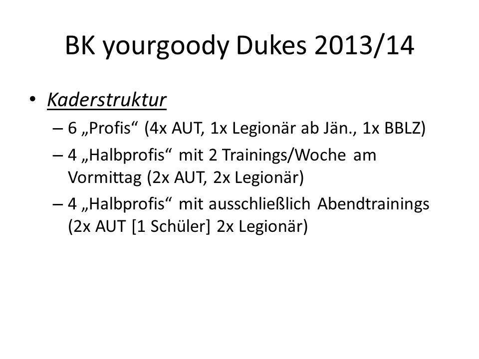 BK yourgoody Dukes 2013/14 Teamtrainings – Di.– Fr.