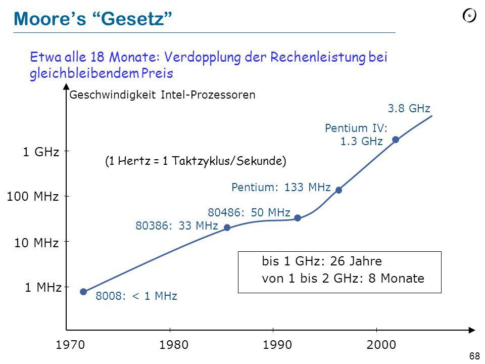 """68 Moore's """"Gesetz"""" Etwa alle 18 Monate: Verdopplung der Rechenleistung bei gleichbleibendem Preis 2000 1 MHz 10 MHz 1 GHz 100 MHz 1990 19801970 8008:"""