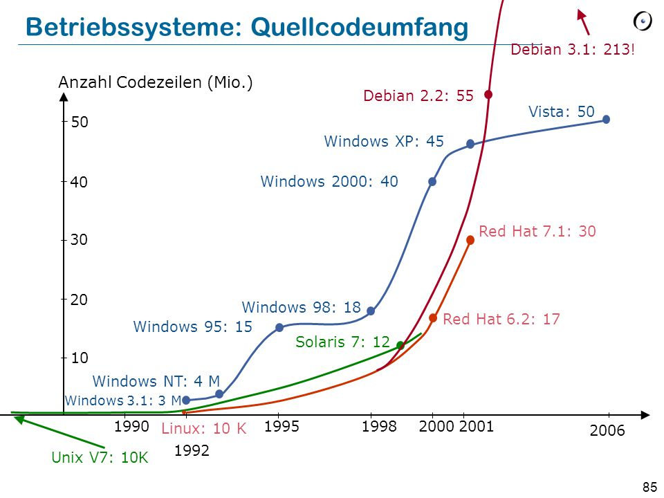85 Betriebssysteme: Quellcodeumfang Unix V7: 10K 1990 1992 199519982000 Red Hat 7.1: 30 Linux: 10 K 10 20 40 30 Anzahl Codezeilen (Mio.) Windows 3.1: