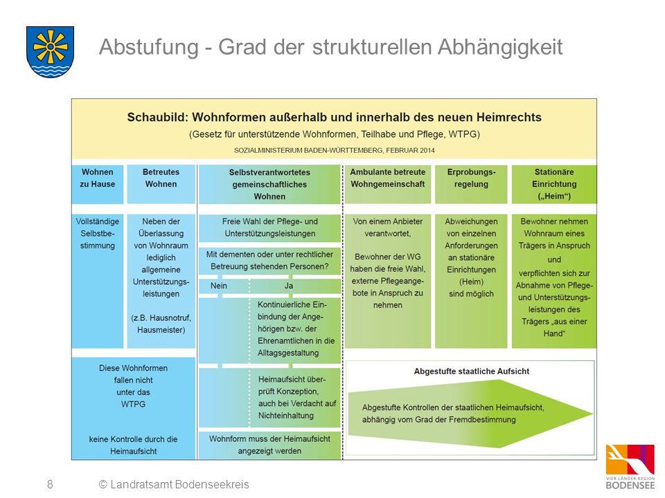 8 Abstufung - Grad der strukturellen Abhängigkeit © Landratsamt Bodenseekreis
