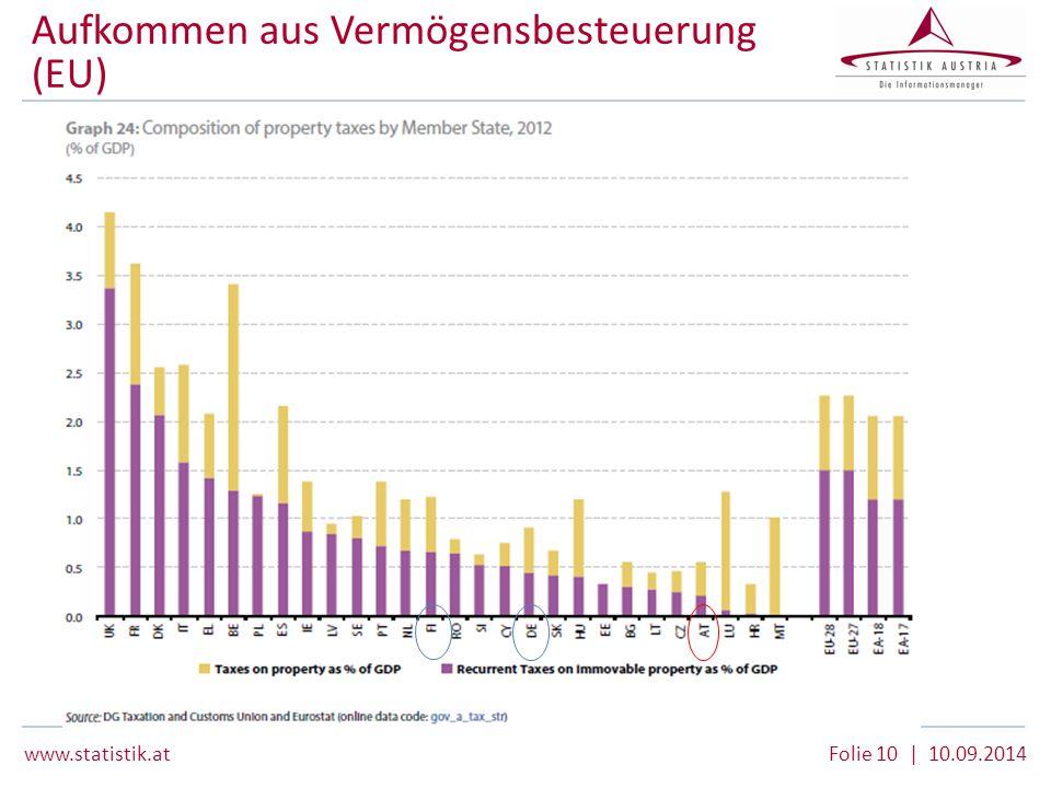 www.statistik.at Folie 10 | 10.09.2014 Aufkommen aus Vermögensbesteuerung (EU)