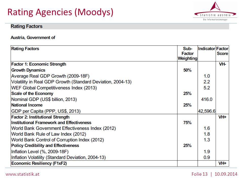 www.statistik.at Folie 13 | 10.09.2014 Rating Agencies (Moodys)