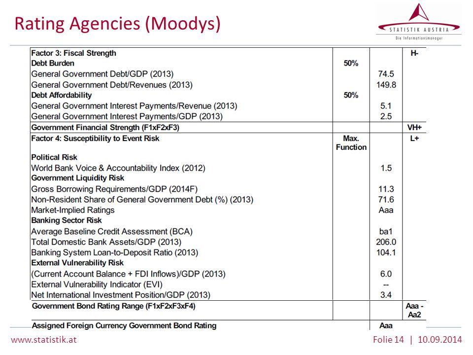 www.statistik.at Folie 14 | 10.09.2014 Rating Agencies (Moodys)