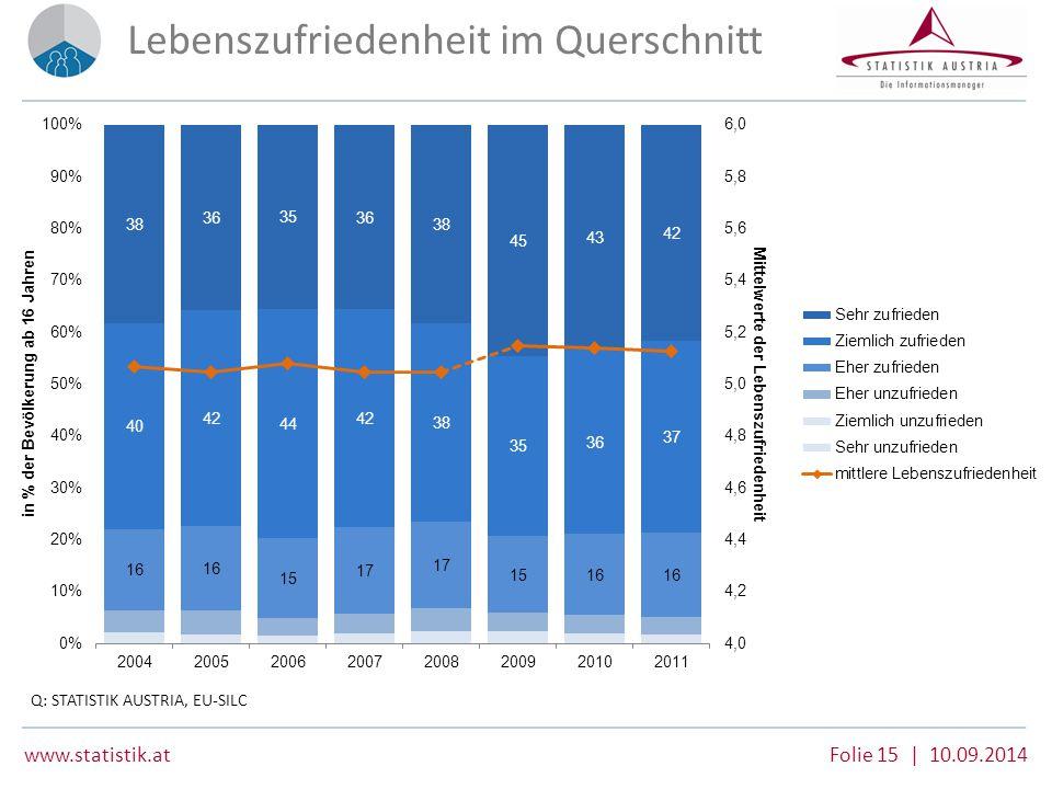www.statistik.at Folie 15 | 10.09.2014 Lebenszufriedenheit im Querschnitt Q: STATISTIK AUSTRIA, EU-SILC