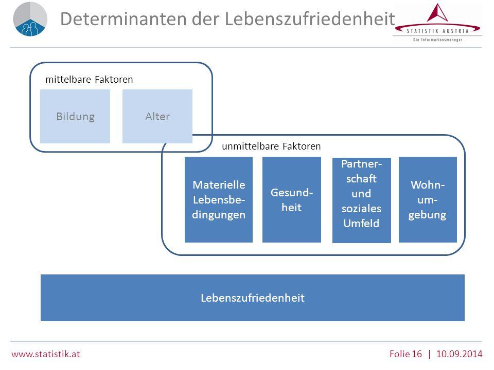www.statistik.at Folie 16 | 10.09.2014 Determinanten der Lebenszufriedenheit Lebenszufriedenheit AlterBildung Materielle Lebensbe- dingungen Gesund- h