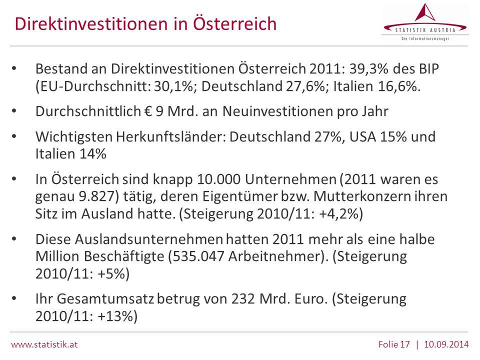www.statistik.at Folie 17 | 10.09.2014 Direktinvestitionen in Österreich Bestand an Direktinvestitionen Österreich 2011: 39,3% des BIP (EU-Durchschnit