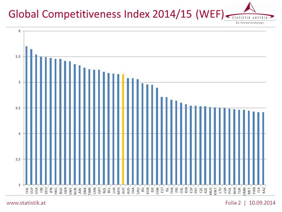 www.statistik.at Folie 2 | 10.09.2014 Global Competitiveness Index 2014/15 (WEF)