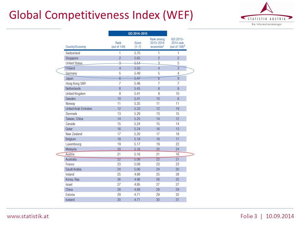 www.statistik.at Folie 3 | 10.09.2014 Global Competitiveness Index (WEF)