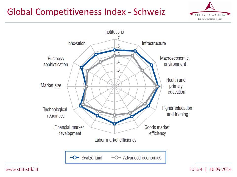 www.statistik.at Folie 4 | 10.09.2014 Global Competitiveness Index - Schweiz