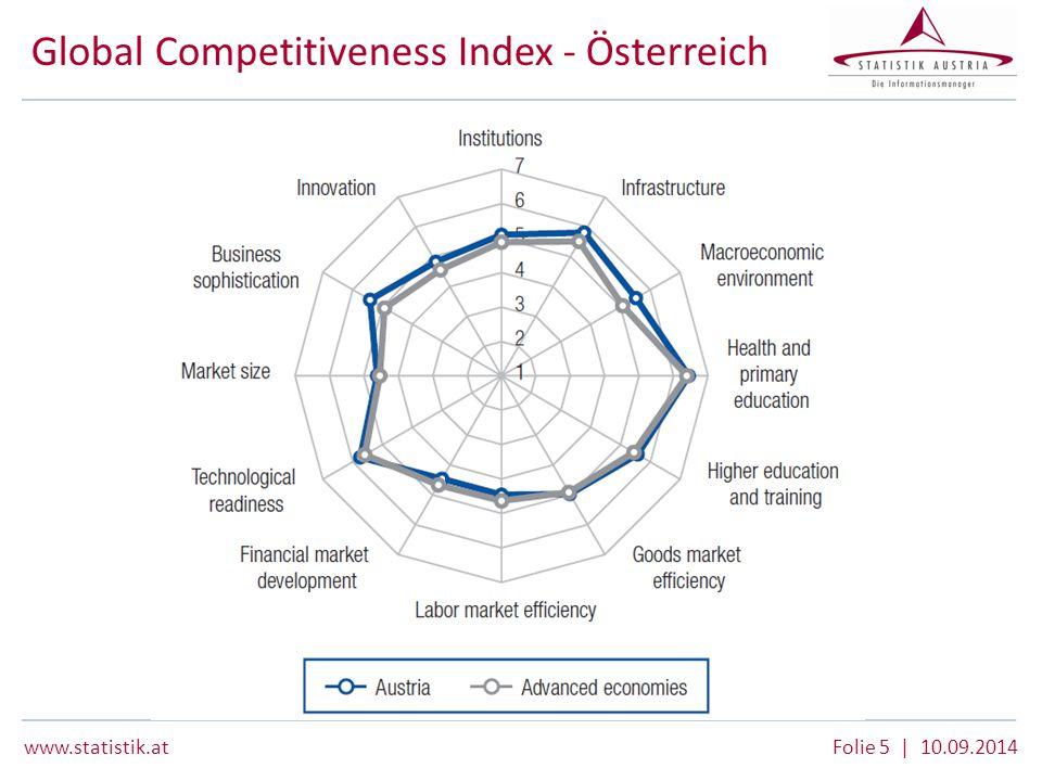 www.statistik.at Folie 5 | 10.09.2014 Global Competitiveness Index - Österreich