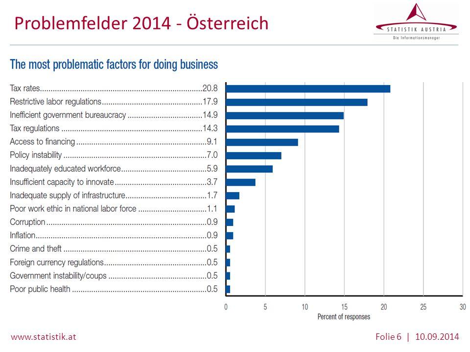 www.statistik.at Folie 6 | 10.09.2014 Problemfelder 2014 - Österreich