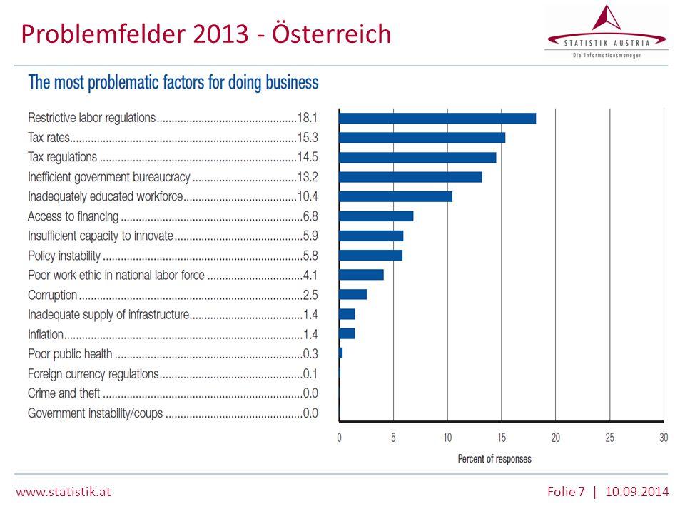 www.statistik.at Folie 7 | 10.09.2014 Problemfelder 2013 - Österreich