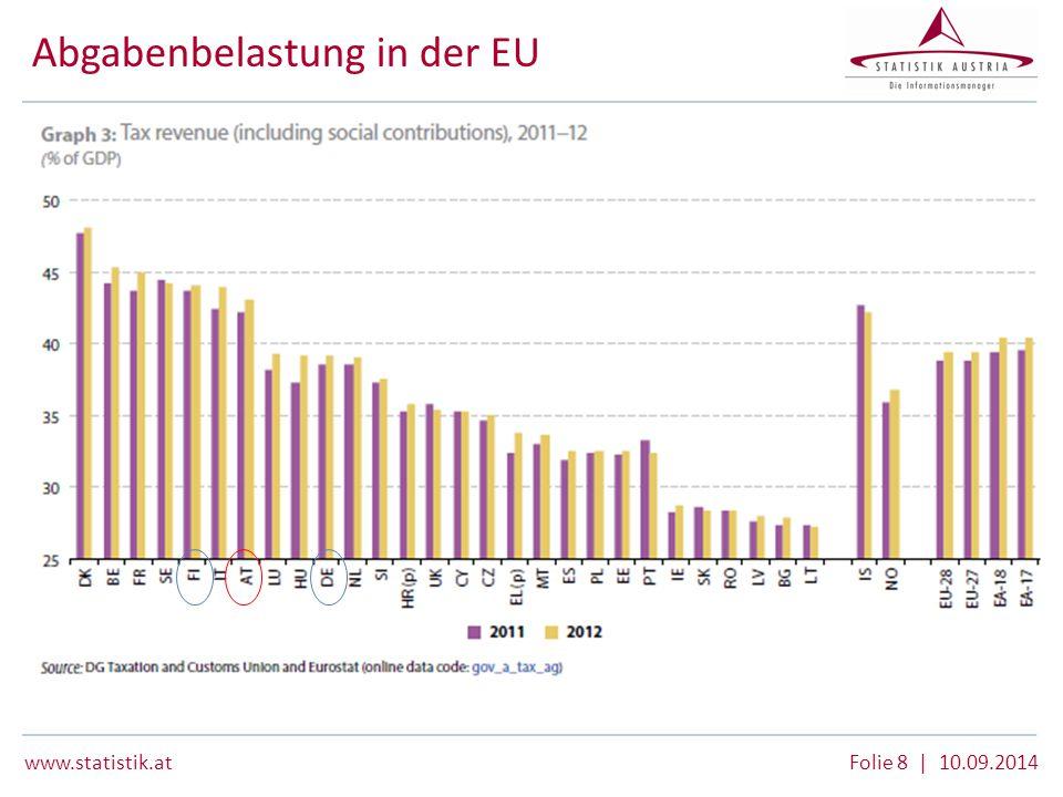 www.statistik.at Folie 8 | 10.09.2014 Abgabenbelastung in der EU