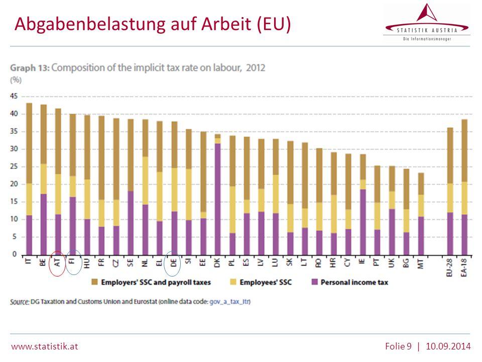www.statistik.at Folie 9 | 10.09.2014 Abgabenbelastung auf Arbeit (EU)