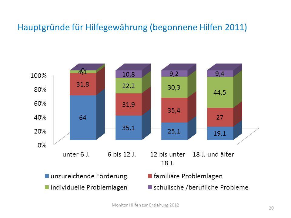 Hauptgründe für Hilfegewährung (begonnene Hilfen 2011) Monitor Hilfen zur Erziehung 2012 20