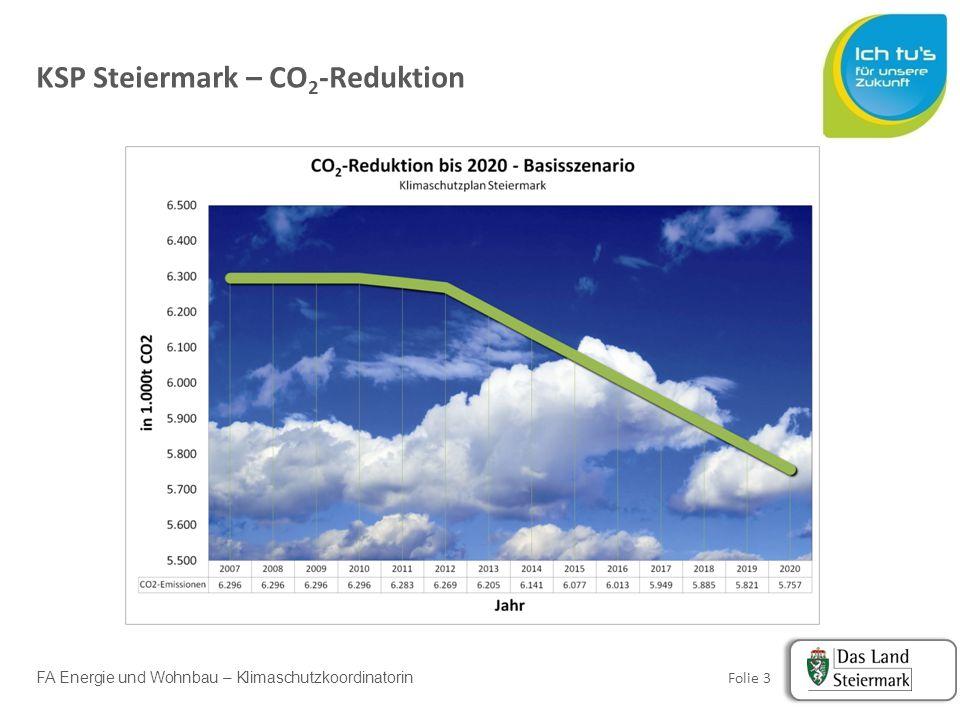 FA Energie und Wohnbau – Klimaschutzkoordinatorin Folie 4 Klimaschutzbericht Steiermark 2013 109 Maßnahmen 15,8% Reduktion an Treibhausgassen im N-ETS gegenüber 2005 (2005 7,8 Miot CO 2ep auf 6,7 Miot CO 2eq Stärkste Reduktion im Gebäudesektor Mobilität seit 2005 leicht rückläufig