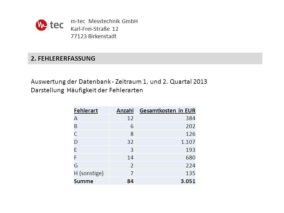 2. FEHLERERFASSUNG m-tec Messtechnik GmbH Karl-Frei-Straße 12 77123 Birkenstadt Auswertung der Datenbank - Zeitraum 1. und 2. Quartal 2013 Darstellung