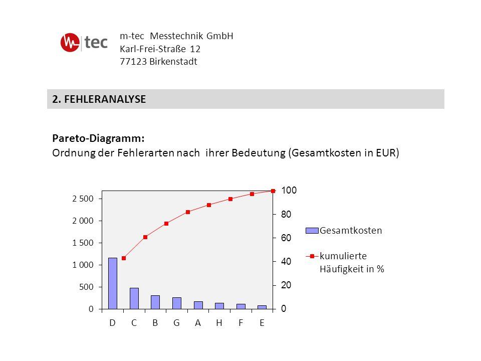 2. FEHLERANALYSE m-tec Messtechnik GmbH Karl-Frei-Straße 12 77123 Birkenstadt Pareto-Diagramm: Ordnung der Fehlerarten nach ihrer Bedeutung (Gesamtkos