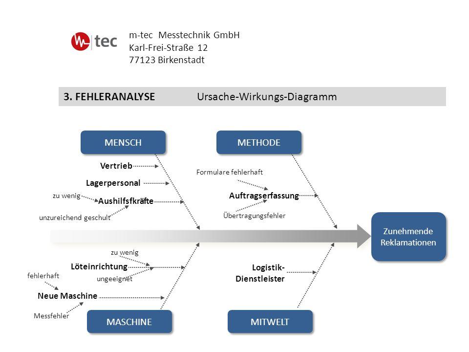 3. FEHLERANALYSE Ursache-Wirkungs-Diagramm m-tec Messtechnik GmbH Karl-Frei-Straße 12 77123 Birkenstadt Mitwelt Auftragserfassung Aushilfsfkräfte Lage