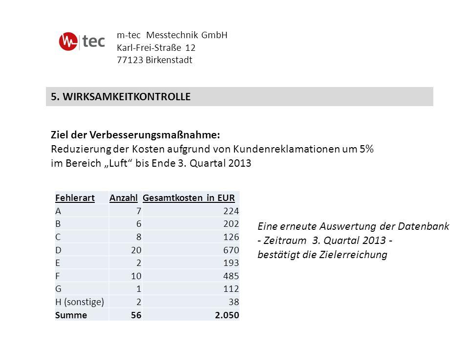 5. WIRKSAMKEITKONTROLLE m-tec Messtechnik GmbH Karl-Frei-Straße 12 77123 Birkenstadt Ziel der Verbesserungsmaßnahme: Reduzierung der Kosten aufgrund v