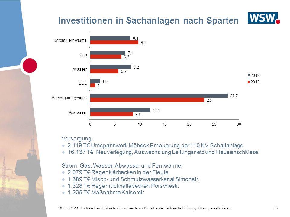 Investitionen in Sachanlagen nach Sparten 10 Versorgung: ●2.119 T€ Umspannwerk Möbeck Erneuerung der 110 KV Schaltanlage ●16.137 T€ Neuverlegung, Ausw